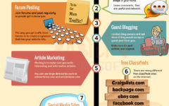 10 Best Ways To Drive Traffic To Your Website For Free – Infographic