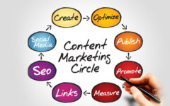 The Guide To A Successfully Performing Content Marketing Plan