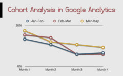 Google Analytics' Cohort Analysis To Understand User Behavior